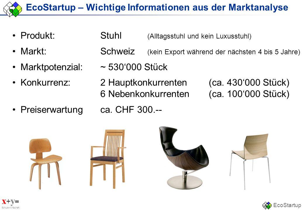 x + y = Schule+Wirtschaft EcoStartup EcoStartup – Wichtige Informationen aus der Marktanalyse Produkt:Stuhl (Alltagsstuhl und kein Luxusstuhl) Markt:S