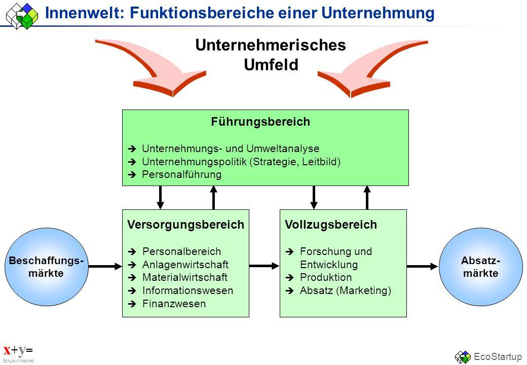 x + y = Schule+Wirtschaft EcoStartup Innenwelt: Funktionsbereiche einer Unternehmung Führungsbereich Unternehmungs- und Umweltanalyse Unternehmungspol