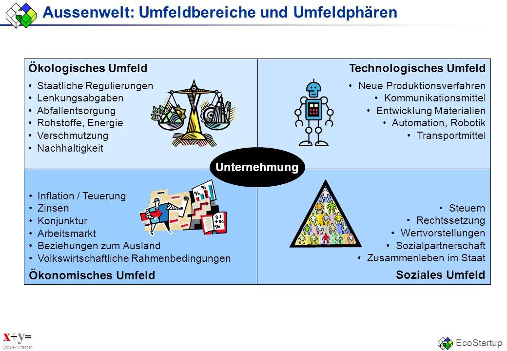 x + y = Schule+Wirtschaft EcoStartup Aussenwelt: Umfeldbereiche und Umfeldphären Inflation / Teuerung Zinsen Konjunktur Arbeitsmarkt Beziehungen zum A