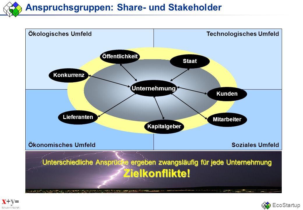 x + y = Schule+Wirtschaft EcoStartup Anspruchsgruppen: Share- und Stakeholder Ökologisches Umfeld Ökonomisches Umfeld Technologisches Umfeld Soziales