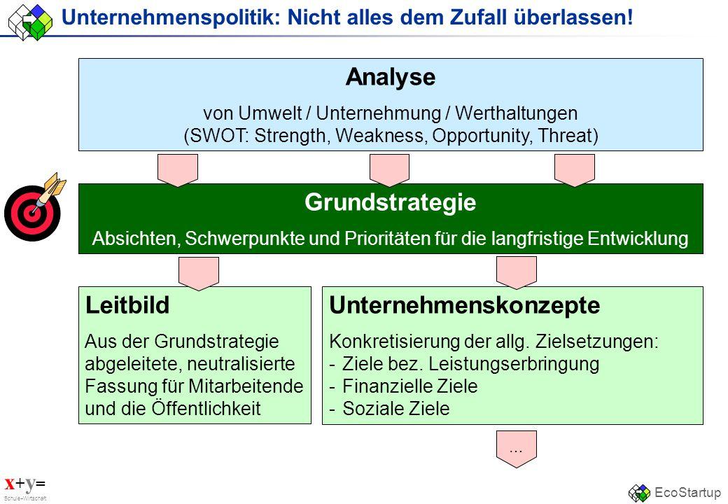 x + y = Schule+Wirtschaft EcoStartup Unternehmenspolitik: Nicht alles dem Zufall überlassen! Analyse von Umwelt / Unternehmung / Werthaltungen (SWOT: