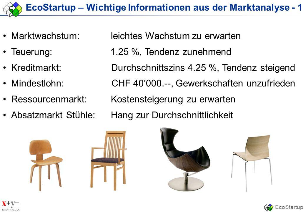 x + y = Schule+Wirtschaft EcoStartup EcoStartup – Wichtige Informationen aus der Marktanalyse - 1 Marktwachstum: leichtes Wachstum zu erwarten Teuerun
