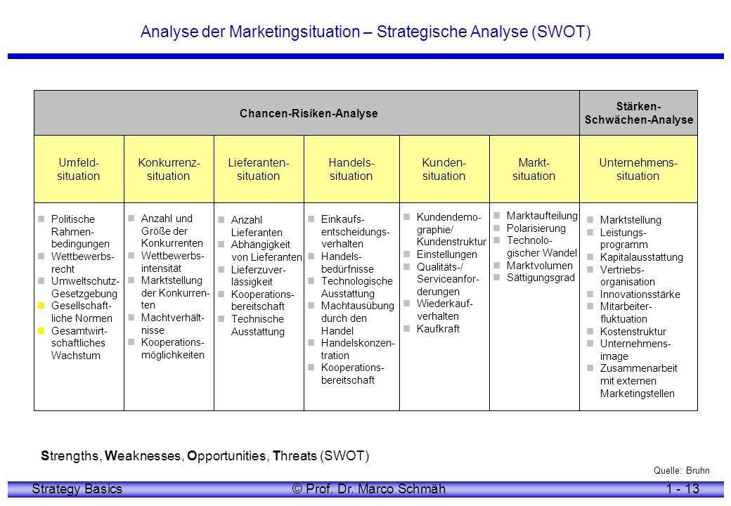 Strategy Basics© Prof. Dr. Marco Schmäh1 - 13 Analyse der Marketingsituation – Strategische Analyse (SWOT) PolitischeRahmen-bedingungen Wettbewerbs-re