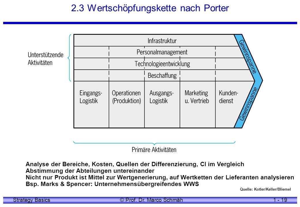Strategy Basics© Prof. Dr. Marco Schmäh1 - 19 2.3 Wertschöpfungskette nach Porter Quelle: Kotler/Keller/Bliemel Analyse der Bereiche, Kosten, Quellen