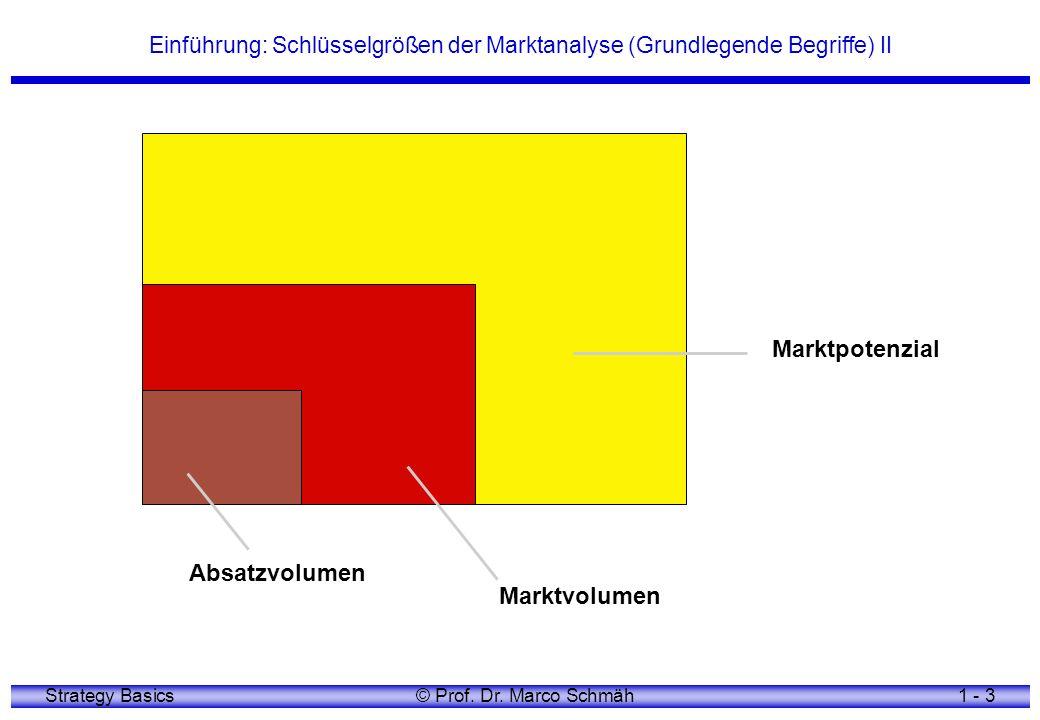 Strategy Basics© Prof. Dr. Marco Schmäh1 - 3 Einführung: Schlüsselgrößen der Marktanalyse (Grundlegende Begriffe) II Absatzvolumen Marktvolumen Marktp