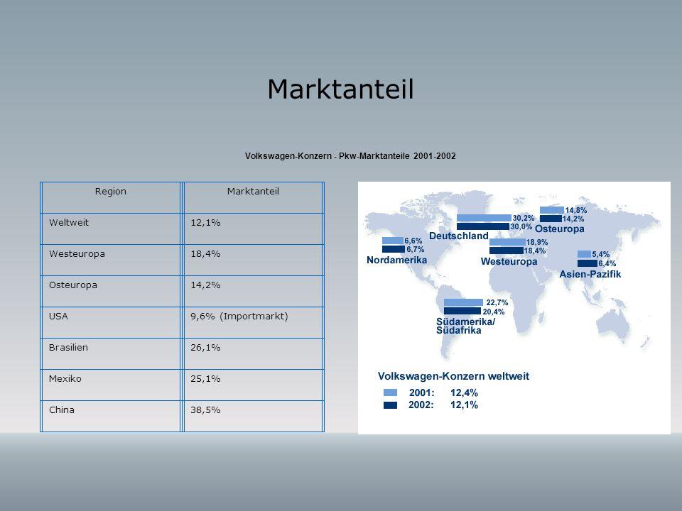 Marktanteil Volkswagen-Konzern - Pkw-Marktanteile 2001-2002 RegionMarktanteil Weltweit12,1% Westeuropa18,4% Osteuropa14,2% USA9,6% (Importmarkt) Brasi