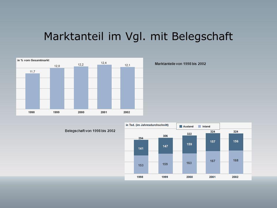 Marktanteil im Vgl. mit Belegschaft Marktanteile von 1998 bis 2002 Belegschaft von 1998 bis 2002