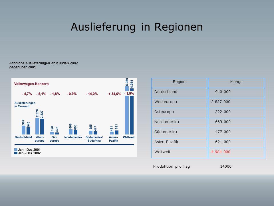 Auslieferung in Regionen Jährliche Auslieferungen an Kunden 2002 gegenüber 2001 RegionMenge Deutschland 940 000 Westeuropa2 827 000 Osteuropa 322 000