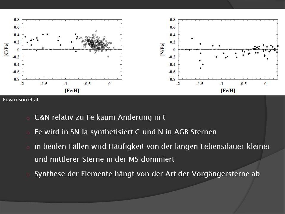 o C&N relativ zu Fe kaum Änderung in t o Fe wird in SN Ia synthetisiert C und N in AGB Sternen o in beiden Fällen wird Häufigkeit von der langen Leben