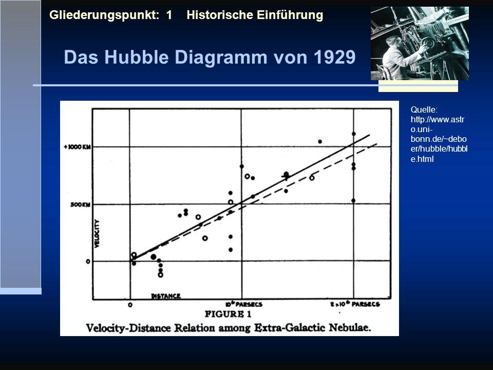 Das Hubble Diagramm von 1929 Gliederungspunkt: 1 Historische Einführung Quelle: http://www.astr o.uni- bonn.de/~debo er/hubble/hubbl e.html