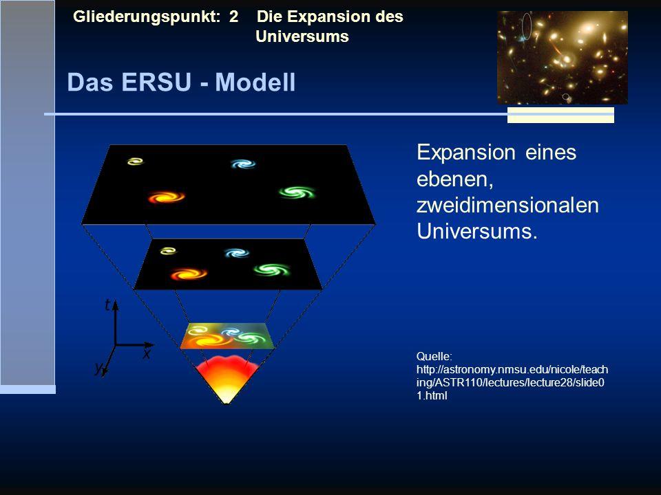 Das ERSU - Modell Gliederungspunkt: 2 Die Expansion des Universums Expansion eines ebenen, zweidimensionalen Universums. Quelle: http://astronomy.nmsu