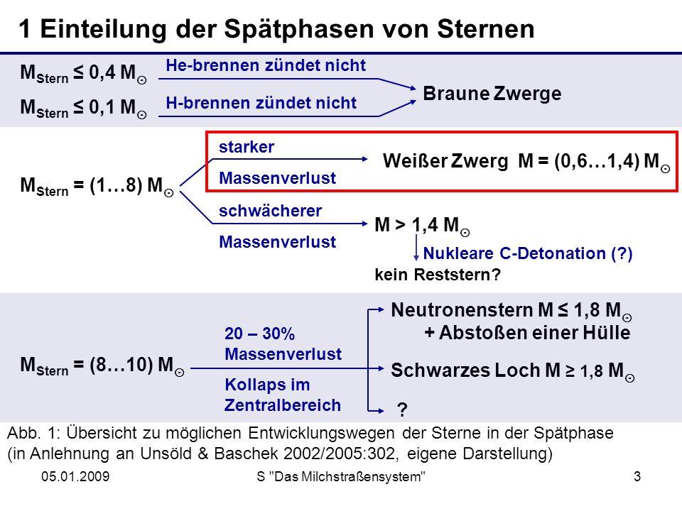 05.01.2009S Das Milchstraßensystem 4 2 Weiße Zwerge Chandrasekharsche Grenzmasse Abb.