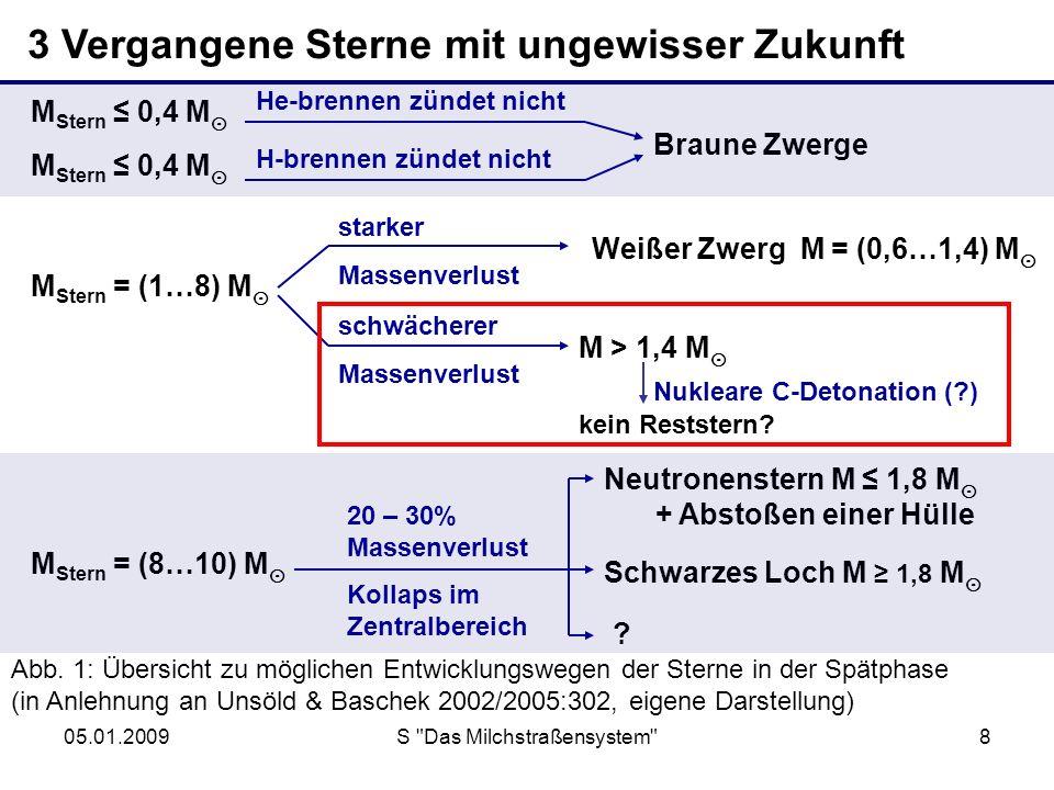05.01.2009S Das Milchstraßensystem 9 3 Vergangene Sterne mit ungewisser Zukunft M Stern = (1…8) M M > 1,4 M schwächerer Massenverlust Bei Entwicklung reicht der Massenverlust nicht aus, um die Grenzmasse für Weiße Zwerge zu unterschreiten in entartetem Elektronengas des Heliumkerns kommt es durch sehr hohe Temperaturen zum Zünden des Kohlenstoffbrennens (verläuft explosiv): 12 C + 12 C 23 Na + p 12 C + 12 C 20 Ne + α eventuell ist C-Brennen Auslöser für Supernovaausbrüche Offen bleibt die weitere Entwicklung…