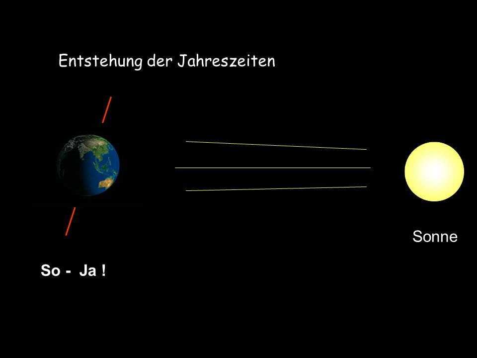 Südpol Nordpol Entstehung der Jahreszeiten So - Ja ! Sonne