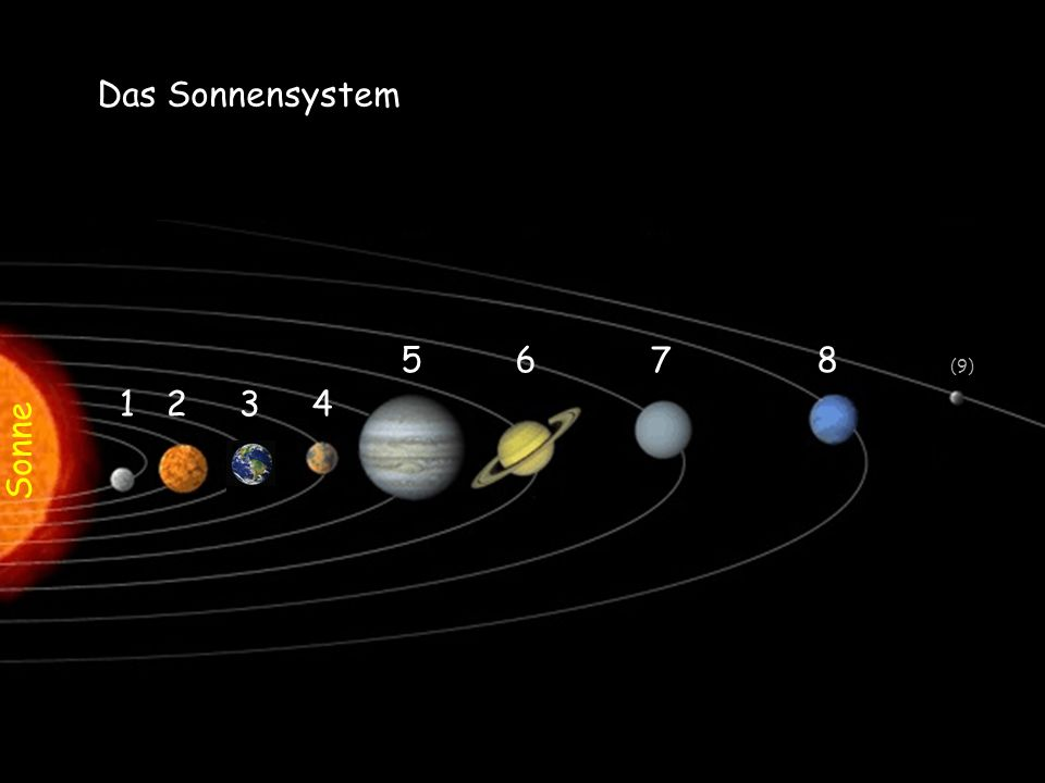 Sonne Das Sonnensystem 1 2 3 4 5 6 7 8 (9)