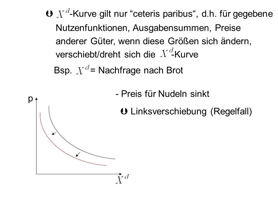 -Kurve gilt nur ceteris paribus, d.h. für gegebene Nutzenfunktionen, Ausgabensummen, Preise anderer Güter, wenn diese Größen sich ändern, verschiebt/d