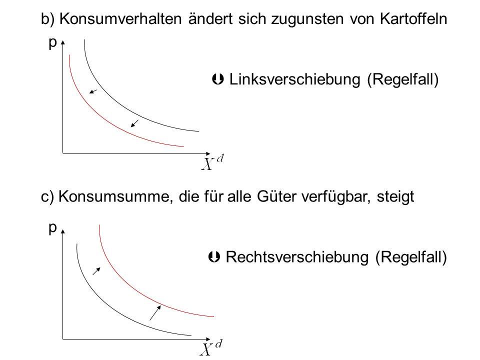 b) Konsumverhalten ändert sich zugunsten von Kartoffeln Linksverschiebung (Regelfall) c) Konsumsumme, die für alle Güter verfügbar, steigt Rechtsversc