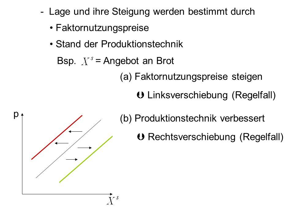 - Lage und ihre Steigung werden bestimmt durch Faktornutzungspreise Stand der Produktionstechnik (a) Faktornutzungspreise steigen Bsp. = Angebot an Br