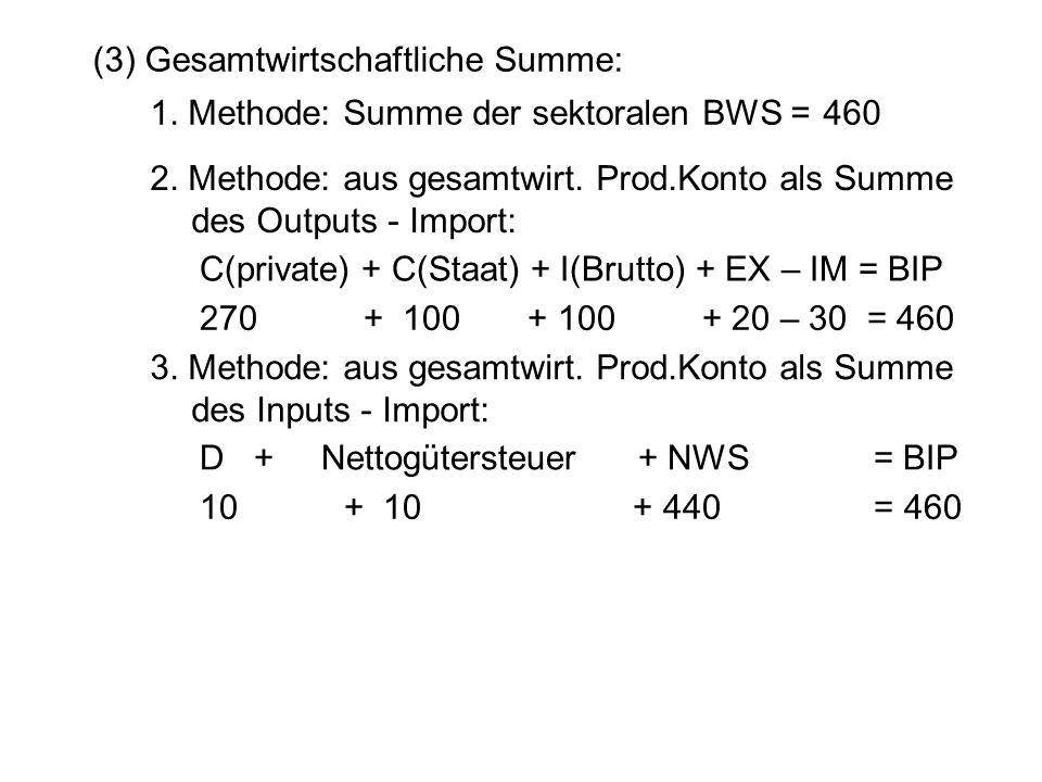 2. Methode: aus gesamtwirt. Prod.Konto als Summe des Outputs - Import: C(private) + C(Staat) + I(Brutto) + EX – IM = BIP 270 + 100 + 100 + 20 – 30 = 4