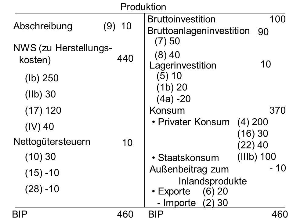 Produktion Abschreibung (9) 10 NWS (zu Herstellungs- kosten) 440 (Ib) 250 (IIb) 30 (17) 120 (IV) 40 Nettogütersteuern (10) 30 (15) -10 (28) -10 10 Bru