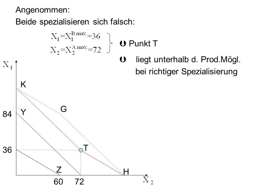 Angenommen: Beide spezialisieren sich falsch: Punkt T 84 72 Z Y 60 36 Þliegt unterhalb d. Prod.Mögl. bei richtiger Spezialisierung K G H T