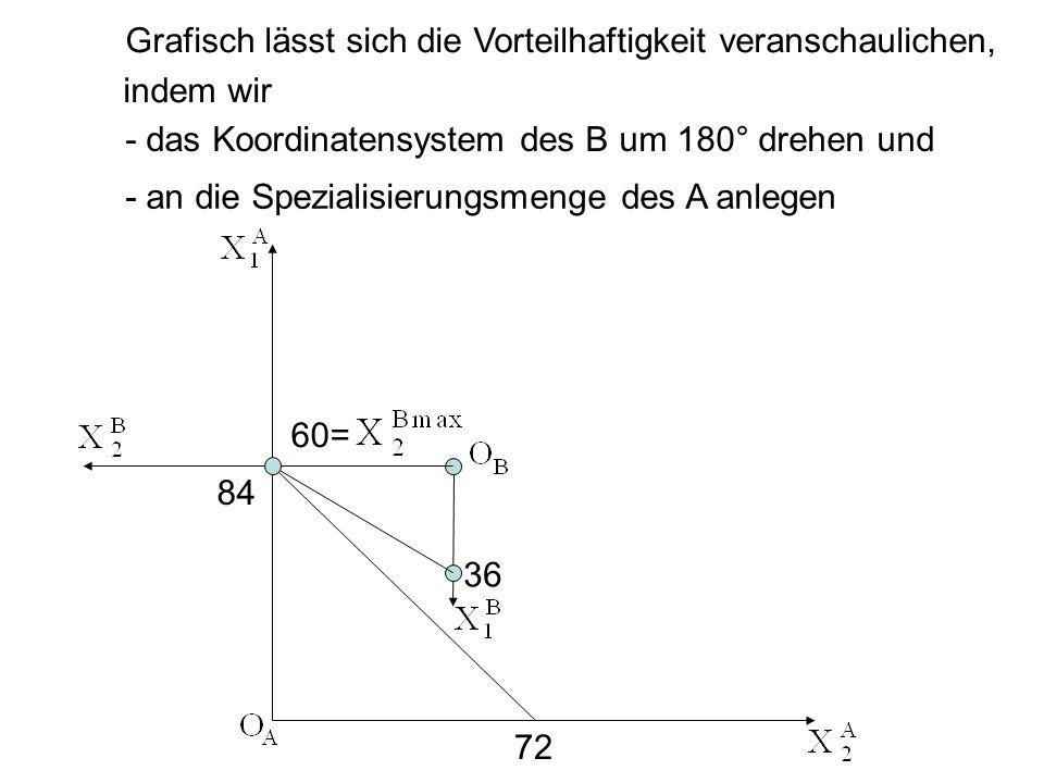 Grafisch lässt sich die Vorteilhaftigkeit veranschaulichen, indem wir - das Koordinatensystem des B um 180° drehen und - an die Spezialisierungsmenge
