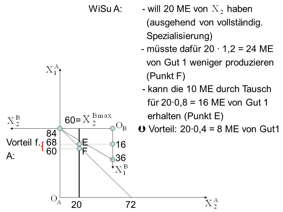 Vorteil: 200,4 = 8 ME von Gut1 - will 20 ME von haben (ausgehend von vollständig. Spezialisierung) - müsste dafür 20 1,2 = 24 ME von Gut 1 weniger pro