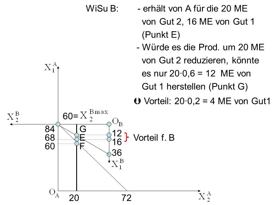 Vorteil: 200,2 = 4 ME von Gut1 - erhält von A für die 20 ME von Gut 2, 16 ME von Gut 1 (Punkt E) - Würde es die Prod. um 20 ME von Gut 2 reduzieren, k
