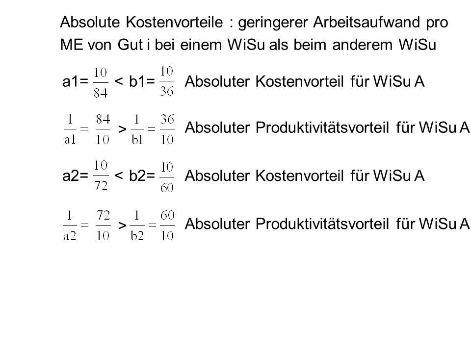 Absolute Kostenvorteile : geringerer Arbeitsaufwand pro ME von Gut i bei einem WiSu als beim anderem WiSu a1= b1=<Absoluter Kostenvorteil für WiSu A A