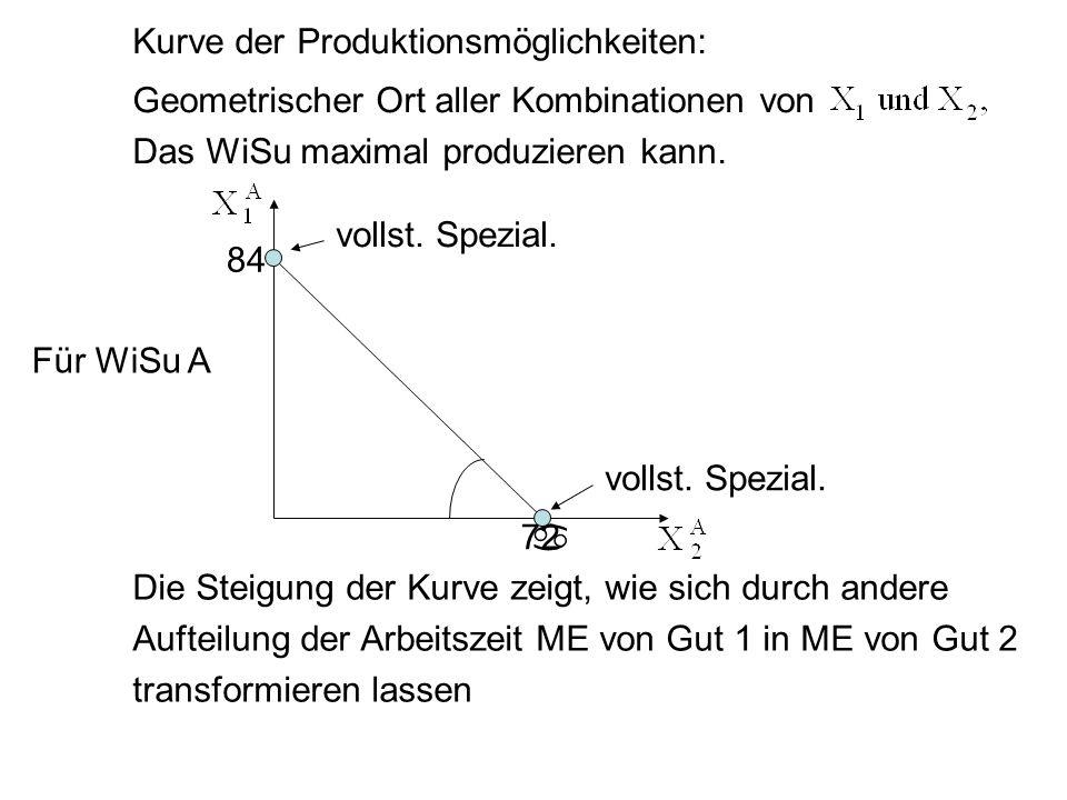 Kurve der Produktionsmöglichkeiten: Geometrischer Ort aller Kombinationen von Das WiSu maximal produzieren kann. 84 vollst. Spezial. 72 vollst. Spezia
