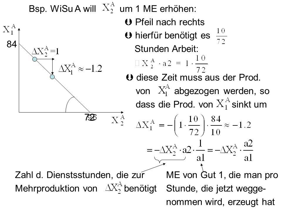 84 Bsp. WiSu A will um 1 ME erhöhen: 72 Pfeil nach rechts hierfür benötigt es Stunden Arbeit: diese Zeit muss aus der Prod. von abgezogen werden, so d