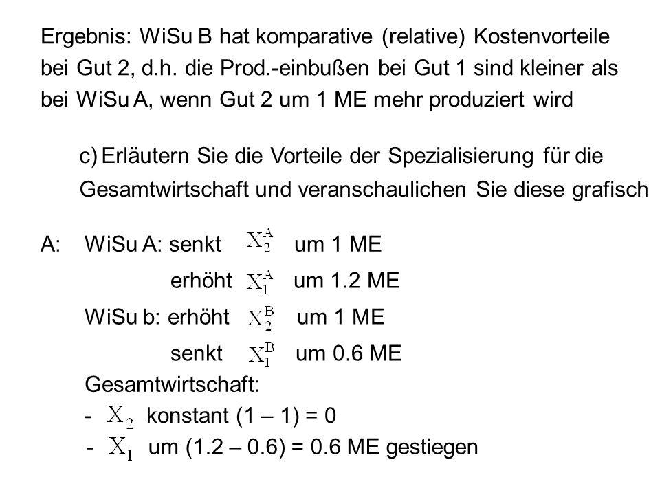 Ergebnis: WiSu B hat komparative (relative) Kostenvorteile bei Gut 2, d.h. die Prod.-einbußen bei Gut 1 sind kleiner als bei WiSu A, wenn Gut 2 um 1 M
