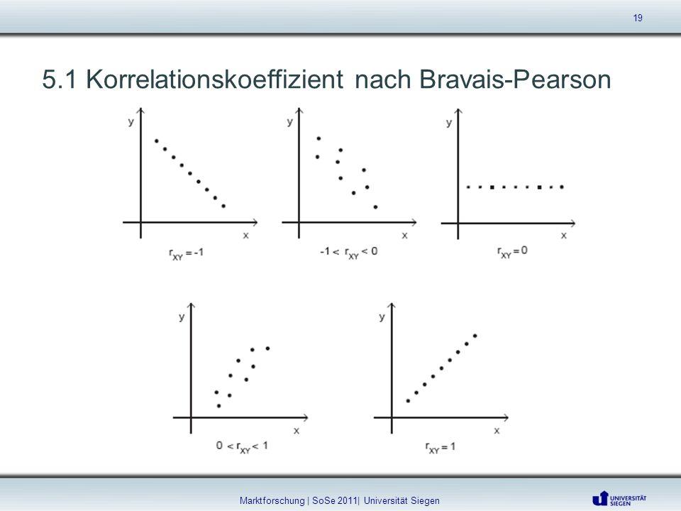 5.1 Korrelationskoeffizient nach Bravais-Pearson 19 Marktforschung | SoSe 2011| Universität Siegen