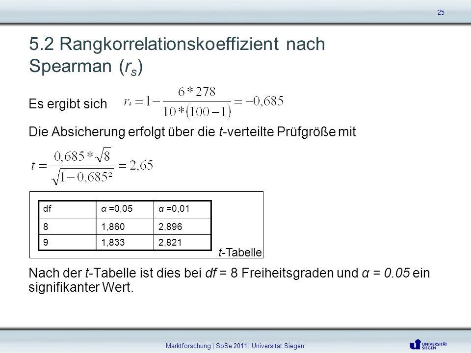 5.2 Rangkorrelationskoeffizient nach Spearman (r s ) Es ergibt sich Die Absicherung erfolgt über die t-verteilte Prüfgröße mit Nach der t-Tabelle ist