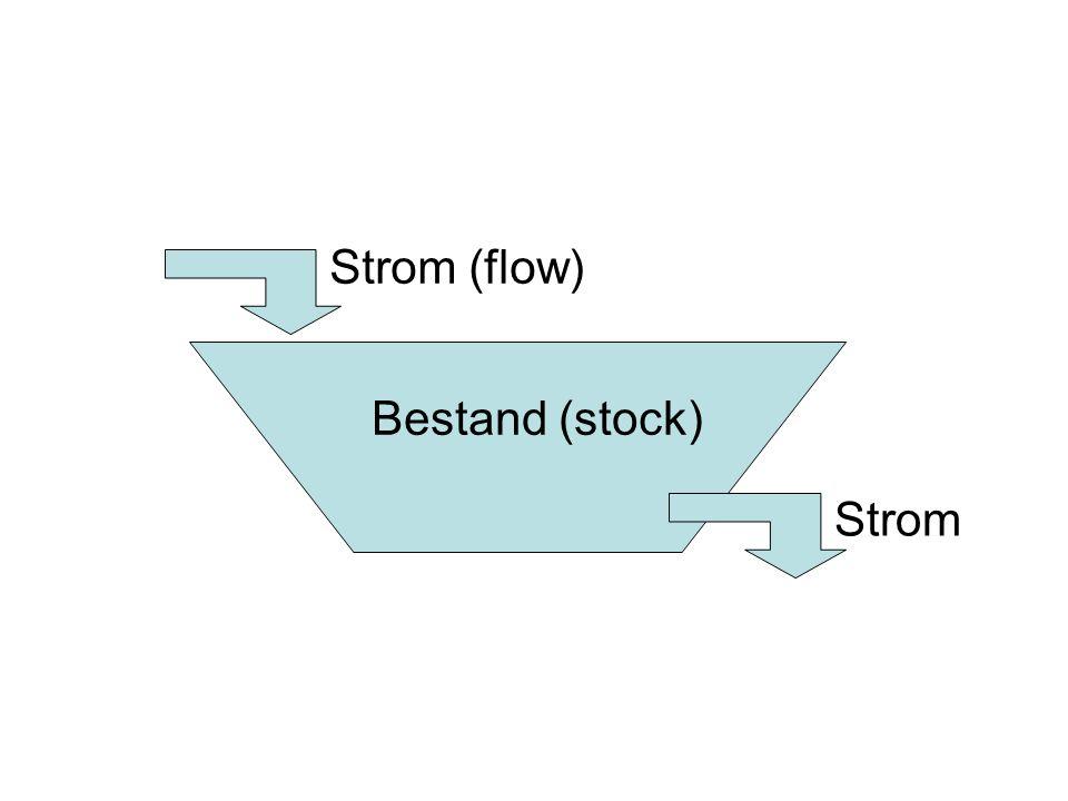 Bestand (stock) Strom (flow) Strom
