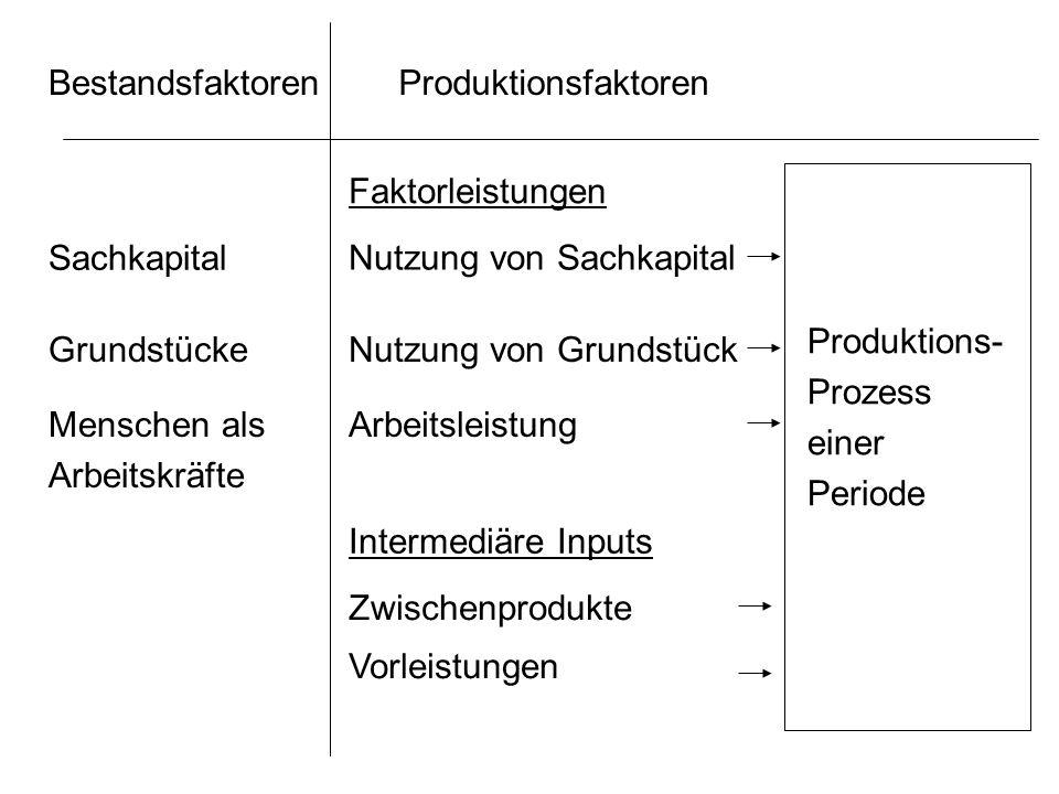 BestandsfaktorenProduktionsfaktoren Sachkapital Grundstücke Menschen als Arbeitskräfte Faktorleistungen Nutzung von Sachkapital Nutzung von Grundstück