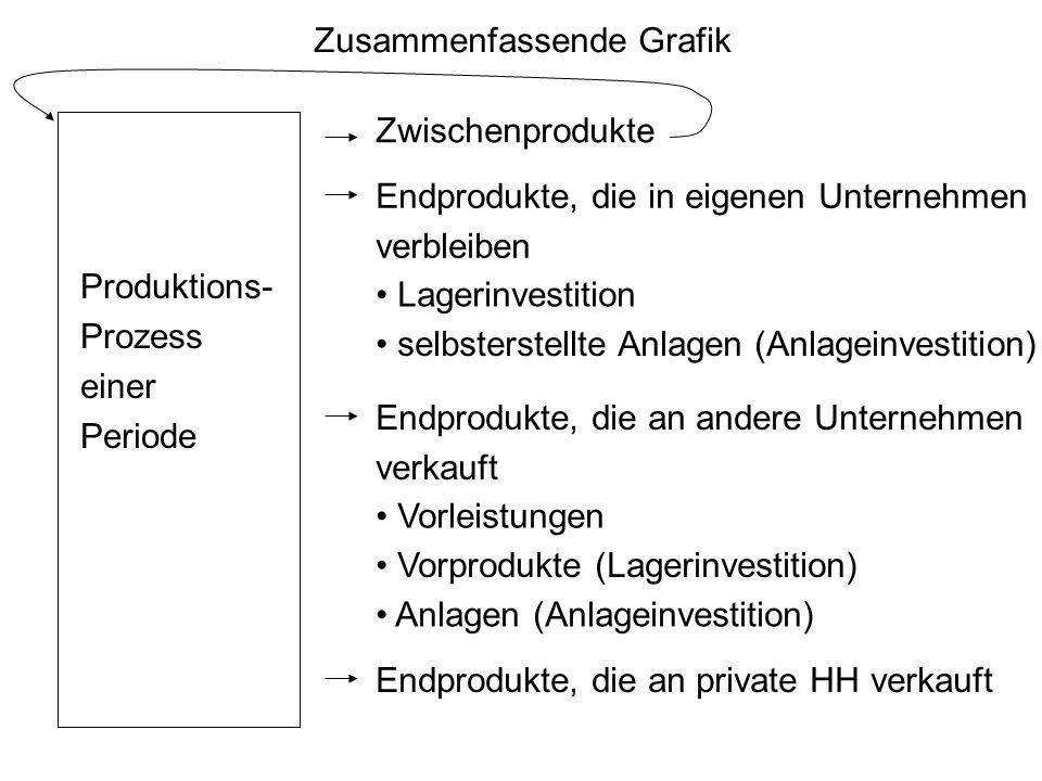 Zusammenfassende Grafik Produktions- Prozess einer Periode Zwischenprodukte Endprodukte, die in eigenen Unternehmen verbleiben Lagerinvestition selbst