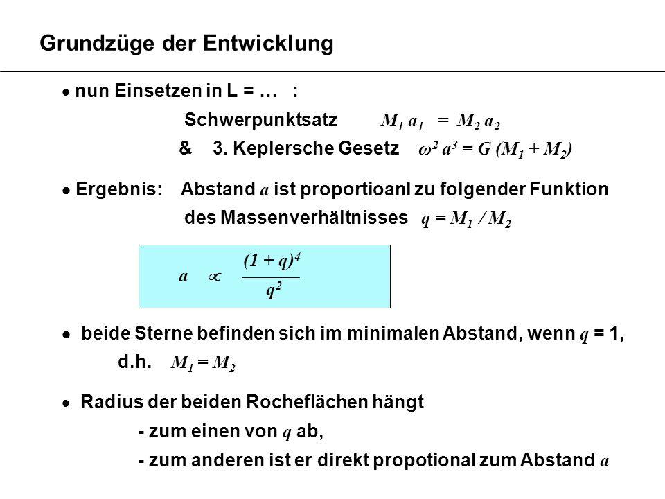 Grundzüge der Entwicklung nun Einsetzen in L = … : Schwerpunktsatz M 1 a 1 = M 2 a 2 & 3. Keplersche Gesetz ω 2 a 3 = G (M 1 + M 2 ) Ergebnis: Abstand