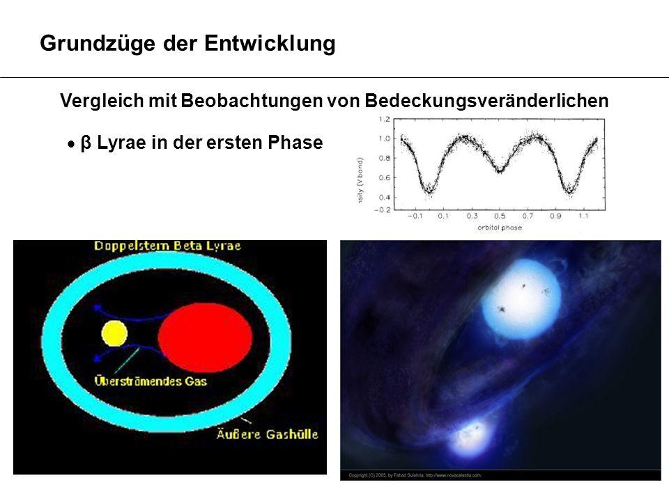 Grundzüge der Entwicklung β Lyrae in der ersten Phase Vergleich mit Beobachtungen von Bedeckungsveränderlichen