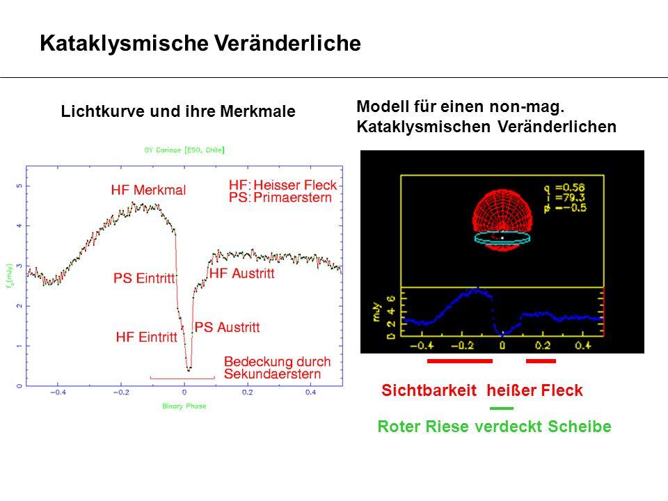 Kataklysmische Veränderliche Modell für einen non-mag. Kataklysmischen Veränderlichen Sichtbarkeit heißer Fleck Roter Riese verdeckt Scheibe Lichtkurv