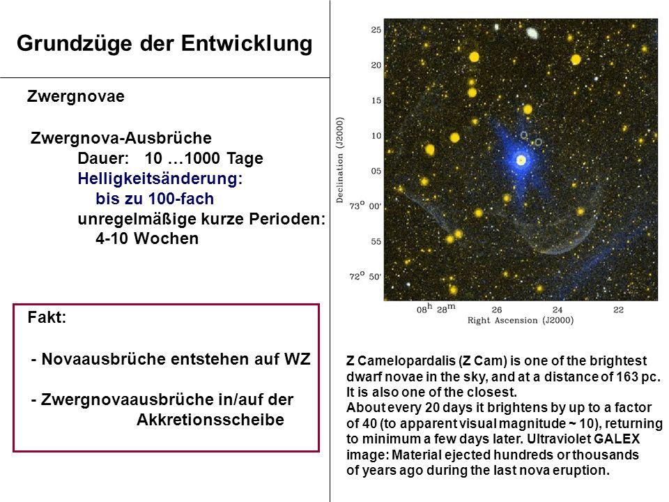 Grundzüge der Entwicklung Zwergnova-Ausbrüche Dauer: 10 …1000 Tage Helligkeitsänderung: bis zu 100-fach unregelmäßige kurze Perioden: 4-10 Wochen - No
