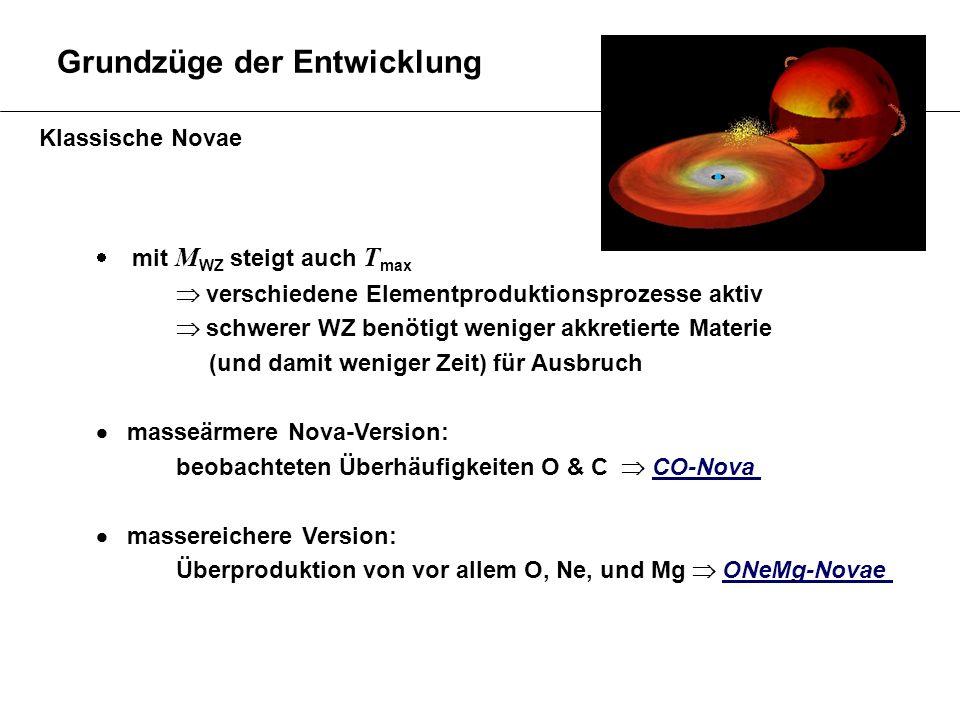 Grundzüge der Entwicklung Klassische Novae mit M WZ steigt auch T max verschiedene Elementproduktionsprozesse aktiv schwerer WZ benötigt weniger akkre