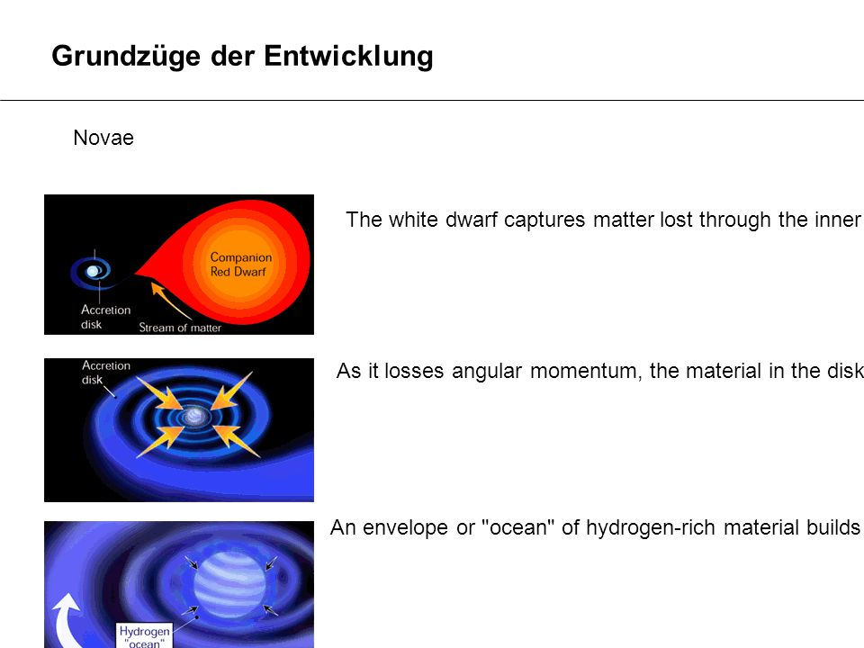 Grundzüge der Entwicklung Novae The white dwarf captures matter lost through the inner Lagrange point of the secondary. To conserve angular momentum,