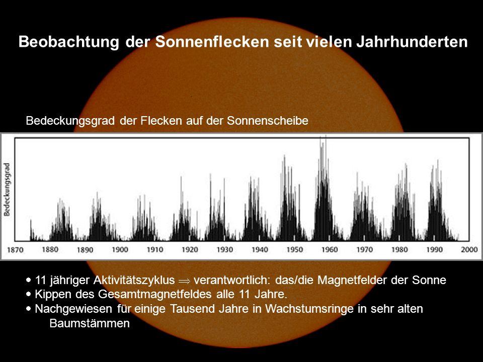 Bedeckungsgrad der Flecken auf der Sonnenscheibe 11 jähriger Aktivitätszyklus verantwortlich: das/die Magnetfelder der Sonne Kippen des Gesamtmagnetfeldes alle 11 Jahre.