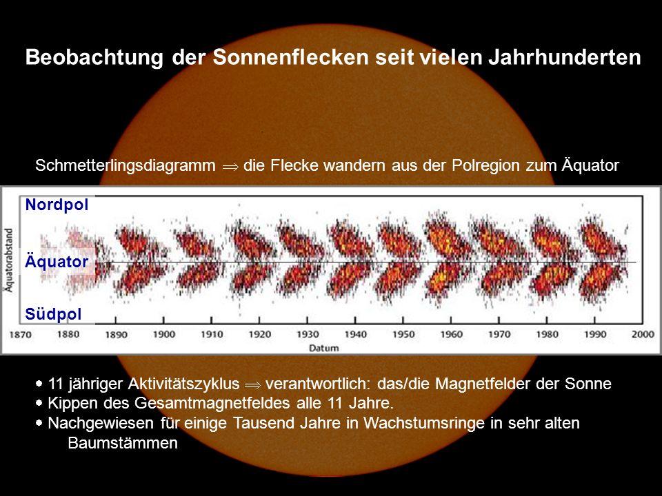 Schmetterlingsdiagramm die Flecke wandern aus der Polregion zum Äquator 11 jähriger Aktivitätszyklus verantwortlich: das/die Magnetfelder der Sonne Kippen des Gesamtmagnetfeldes alle 11 Jahre.