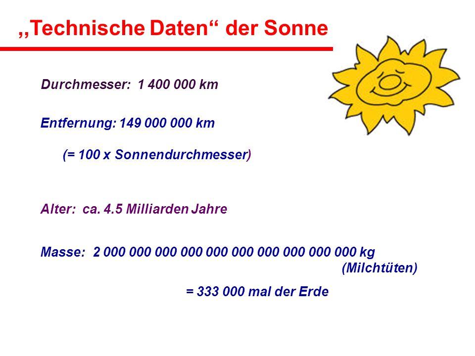 Entfernung: 149 000 000 km (= 100 x Sonnendurchmesser) Alter: ca.