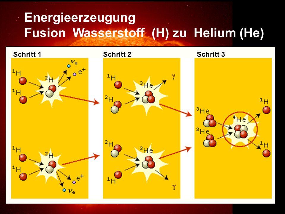 Energieerzeugung Fusion Wasserstoff (H) zu Helium (He) Schritt 1 Schritt 2 Schritt 3