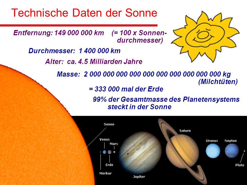 Technische Daten der Sonne Entfernung: 149 000 000 km (= 100 x Sonnen- durchmesser) Durchmesser: 1 400 000 km Alter: ca.