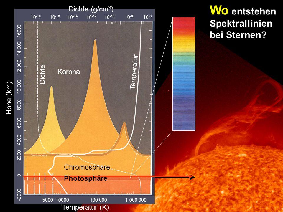 Wo entstehen Spektrallinien bei Sternen.