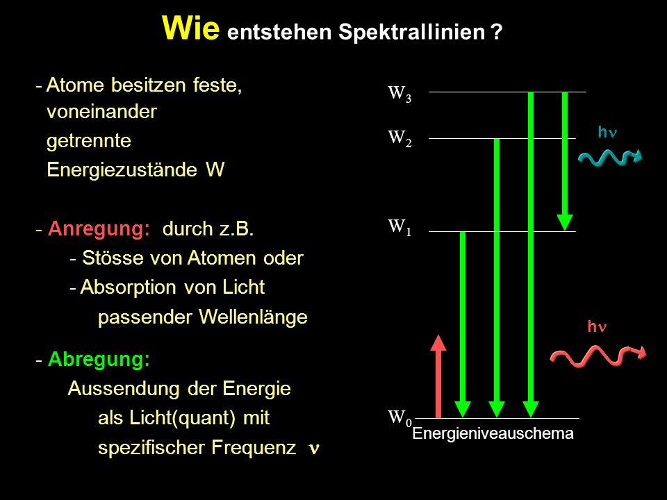 Wie entstehen Spektrallinien .